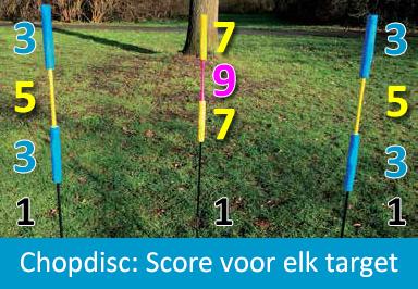 Chopdisc score voor elk target
